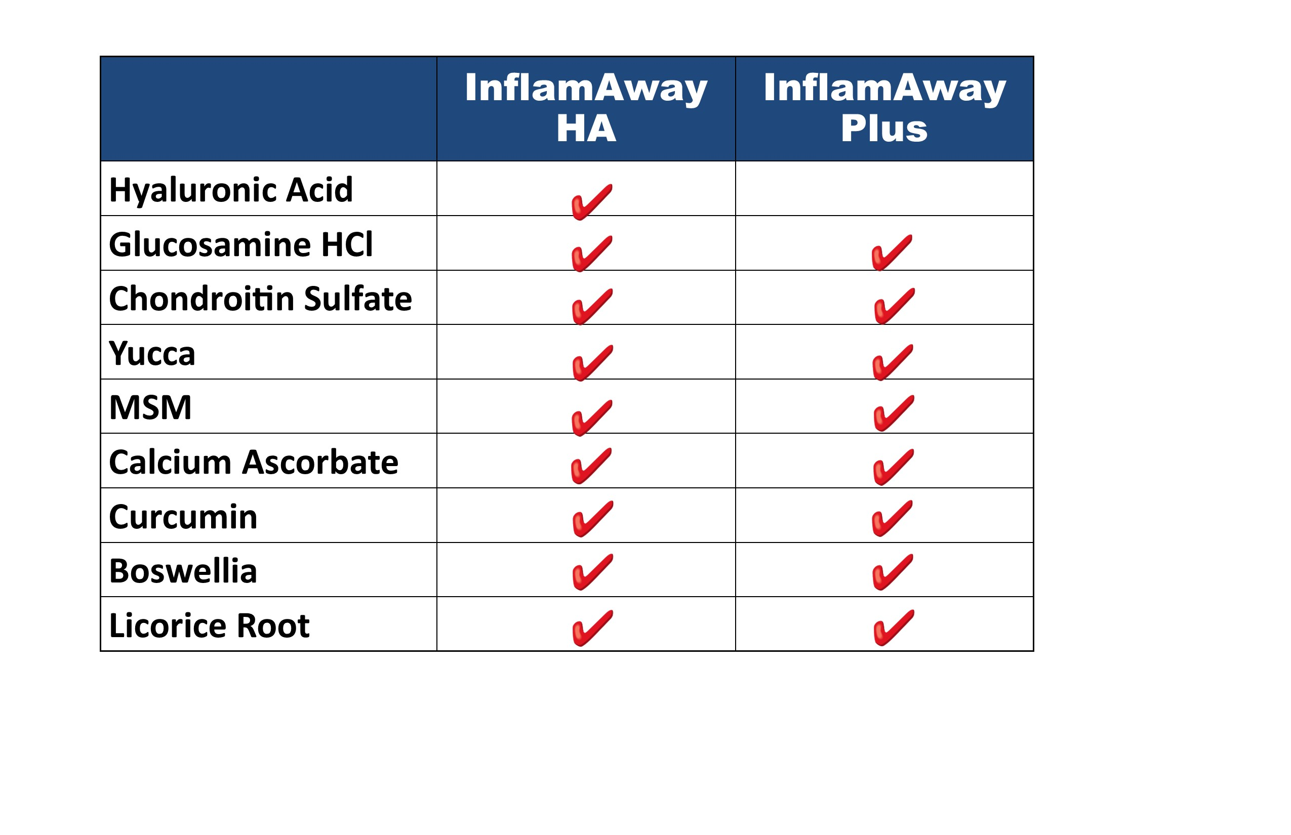 Hyaluronic Acid for dogs Comparison Chart